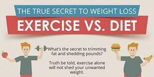 Dieting vs exercise for weight loss